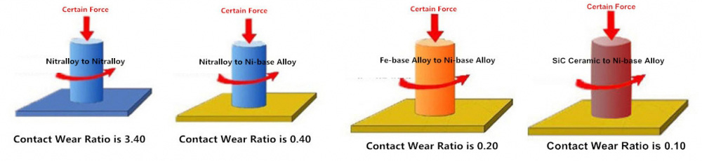 Why using the alloy Ω101