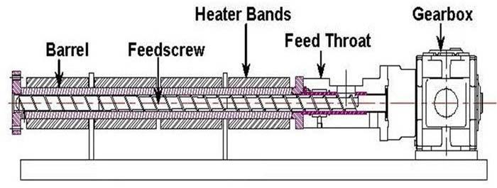 bimetallic barrel and screw