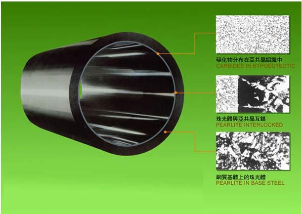 Bimetallic Barrel & Screw