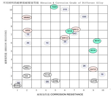 Level of Wear Resistance & Corrosion Resistance